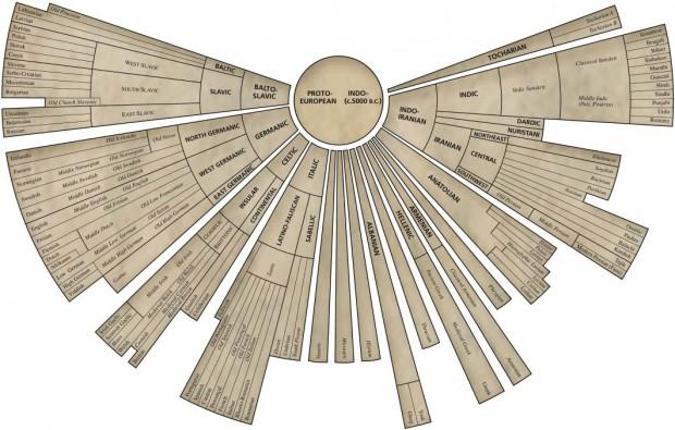 Diagrama de las lenguas indoeuropeas